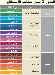 جدول- عام2