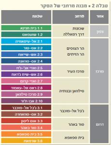 טבלה 2- מבנה מרחבי של הסקר